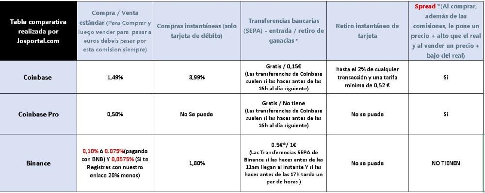 TablacomparatiravadecomisionesCoinbaseyBinance_2020-09-26.JPG