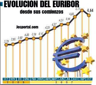evolucion_del_euribor.jpg